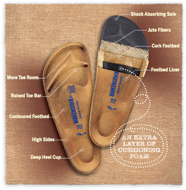 The Birkenstock Soft Footbed | Birkenstock USA Official Site