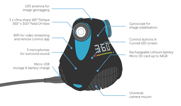 The World's First Full HD 360° Camera by GIROPTIC — Kickstarter