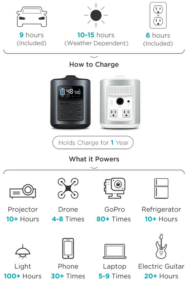 RIVER: Your Mobile Power Station & Solar Generator   Indiegogo