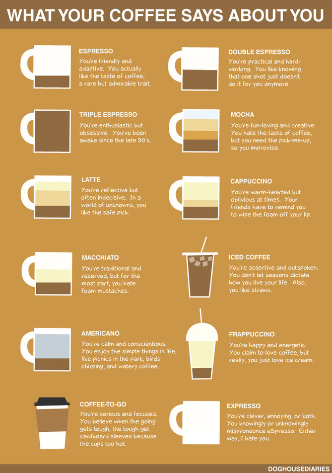 Varietats: What Your Coffee Says About You by DogHouse
