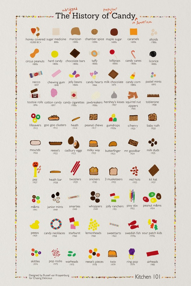 Varietats: The History of Candy by Chasing Delicious