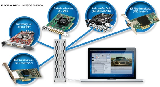 All Mod Cons / Sonnet - Echo Express Thunderbolt PCIe Expansion Chassis
