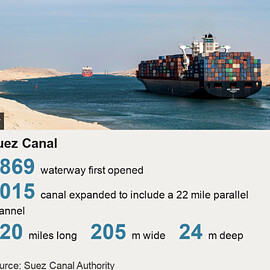 Middle East - Suez Canal