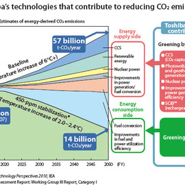 TOSHIBA - Technologies that contribute to reducing CO₂ emissions