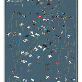 Pop Chart Lab - The Evolution of Video Game Controllers