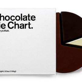 Mary & Malt - Chocolate Pie Chart