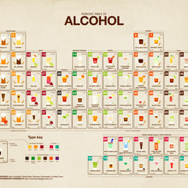 Visual.ly - Periodic Table of Alcohol